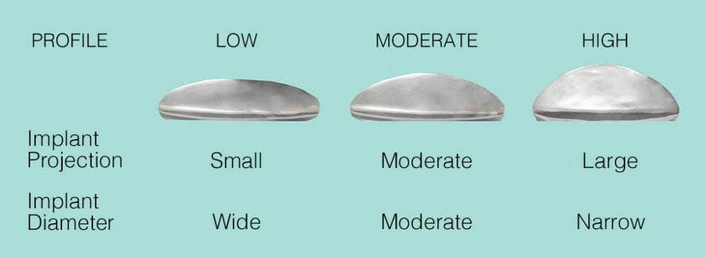 Breast Implants Visual and Size | Ronald M. Friedman